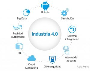 industria-4-0-software-gestion-produccion